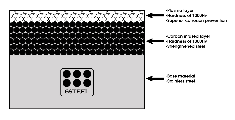 6Steel Hardened Steel